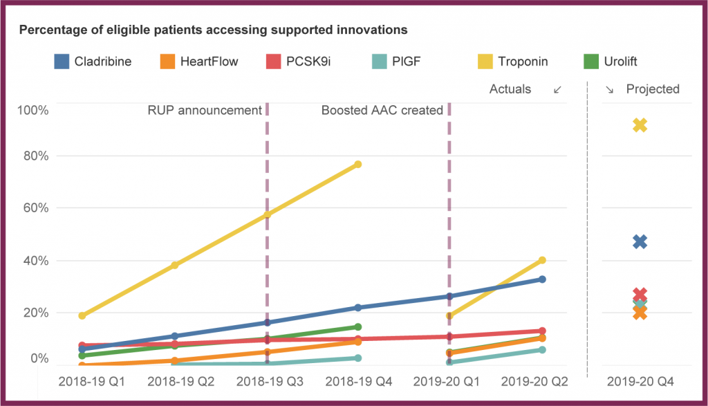 A graph showing the increase in eligible patients accessing the seven Rapid Uptake Products in the last year. The dotted reference lines mark the announcement of the Rapid Uptake Products, and the creation of the boosted AAC, hosted in NHS England and NHS Improvement.
