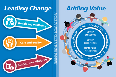 Leading Change, Adding Value