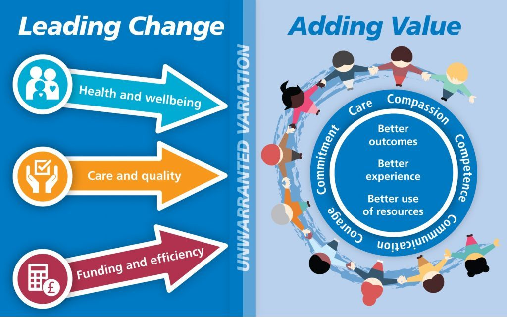 Leading Change, Adding Value graphic