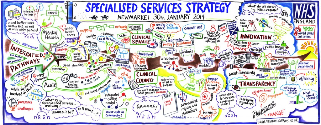 Image of a graphical representation of the notes and discussions that took place at the East Anglia five year strategy engagment event. Click on this image to see all records and notes from the engagements events.
