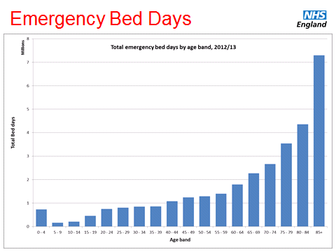 Chart showing the total emergency bed days by age band, 2012/13