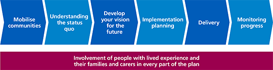 The TCP journey: mobilise communities, understanding the status quo, develop your vision for the future, implementation planning, delivery, monitoring progress. Involvement of people with lived experience and their families and carers in every part of the plan.