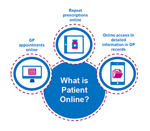 "Image with the question ""What is patient online""."