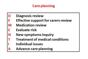 Dementia acronym. D = Diagnosis review, E = Effective support for carers review. M = Medication review. E = Evaluate risk. N = New symptoms inquiry. T = Treatment of medical conditions. I = Individual issues. A = advance care planning