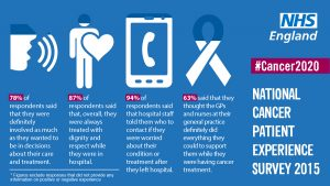 Cancer Patient Experience Survey statistics visual