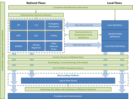Diagram to show how the three key areas are underpinned by National Commissioning Flows work packages