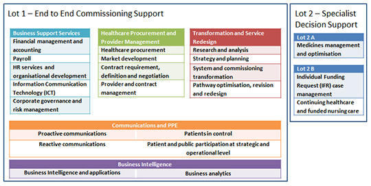 Diagram of the scope of services available on the LPF framework