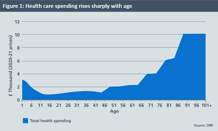 A graph showing how health care spending rises sharply with age