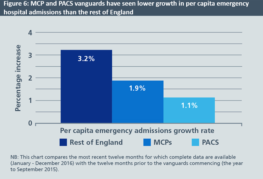 A graph showing how MCP and PACS vanguards have seen lower growth in per capita emergency hospital admissions than the rest of England