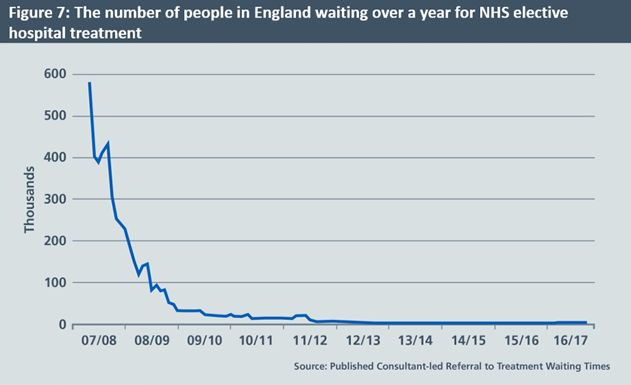 A graph showing the number of people in England waiting over a year for NHS elective hospital treatment