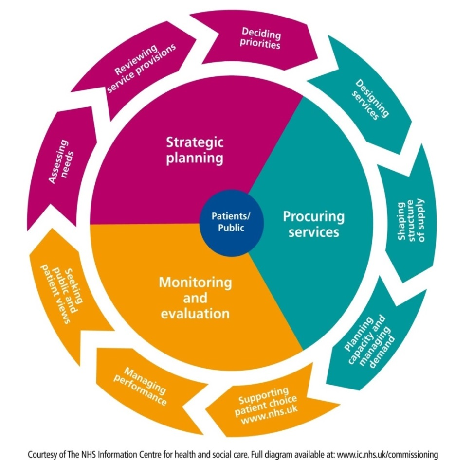 A diagram showing the different stage of the commissioning cycle and how people can participate