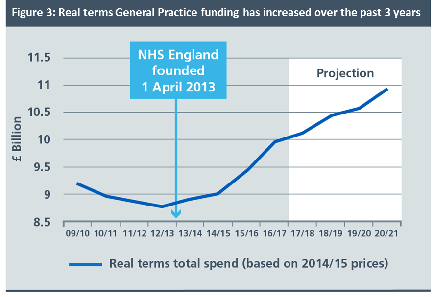 A graph showing how real terms GP funding has increased over the past three years