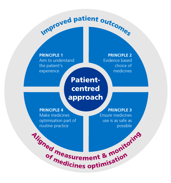 Improved patient outcomes. Principle 1: Aim to understand the patient's experience. Principle 2: Evidence based choice of medicines. Patient-centred approach. Principle 3: Ensure medicines use is as safe as possible. Principle $; Make medicines optimisation part of routine practice. Aligned measurement and monitoring of medicines optimisation.