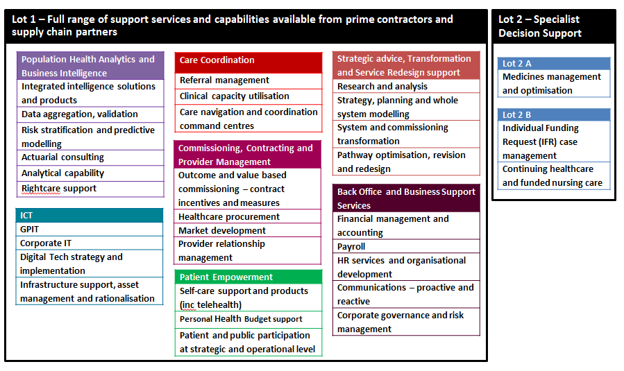 Image of the scope: end to end commissioning support