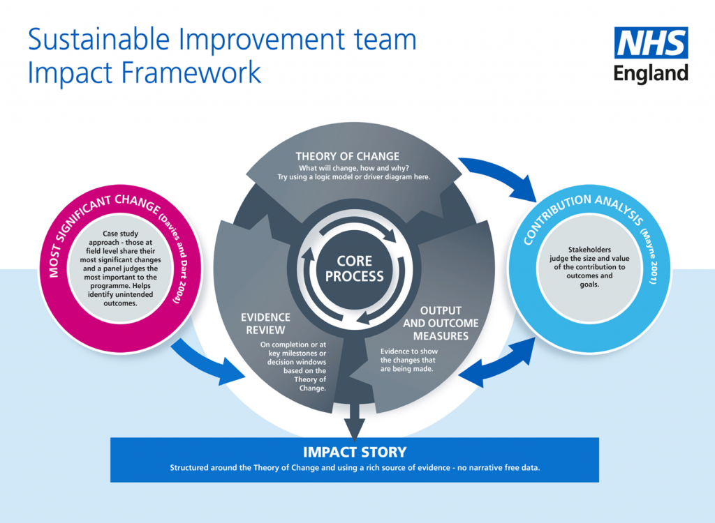 Sustainable Improvement team Impact Framework