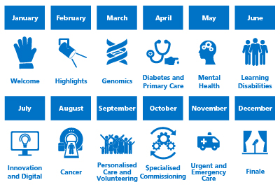 A calendar showing each priority that we'll be showcasing for NHS70 each month