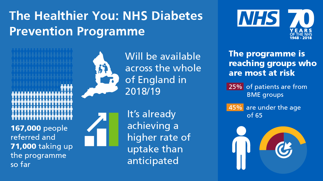 Infographic for the Healthier You: NHS Diabetes Prevention Programme (further details above)