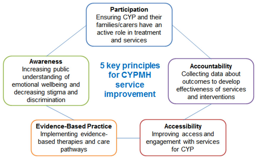 Image describes the five key principles underpinning the CYP-IAPT programme, comprising participation, to ensure children and young people, their families and carers have an active role in treatment and services, accountability, requiring data about outcomes to develop the effectiveness of services and interventions, accessibility, to improve access and engagement with services for children and young people, evidence-based practice, requiring the implementation of evidence-based therapies and care pathways, and awareness, increasing public understanding of emotional wellbeing and decreasing stigma and discrimination.