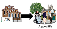 Picture of an assessment and treatment unit with a black arrow towards a picture of people looking happy in a town with tree and buildings and the caption 'A good life'.