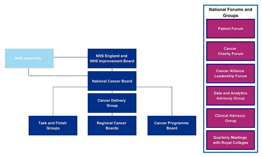 NHS England » Long Term Plan Implementation