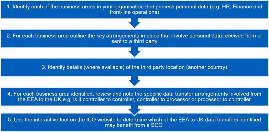 1. Identify each of the business areas in your organisation that process personal data (e.g. HR, Finance and front-line operations) 2. For each business area outline the key arrangements in place that involve personal data received from or sent to a third party 3. Identify details (where available) of the third party location (another country) 4. For each business area identified, review and note the specific data transfer arrangements involved from the EEA to the UK e.g. is it controller to controller, controller to processor or processor to controller 5. Use the interactive tool on the ICO website to determine which of the EEA to UK data transfers identified may benefit from a SCC.