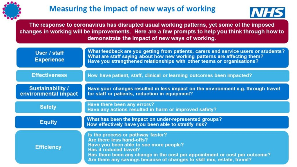 Measuring the impact of new ways of working