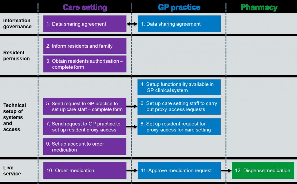 Flow diagram: Best practice for implementation