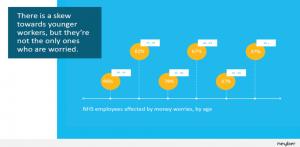 Impact on a multi-generational workforce