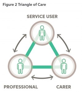 Figure 2. Triangle of Care - This triangular diagram has the service user at the top, the carer in the bottom left corner, and the professional at the bottom right. Arrows indicate that relationships exist between each of the three individuals.