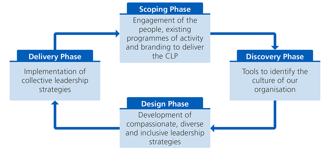Scoping phase. Engagement of the people, existing programmes of activity and branding to deliver CLP. Discovery phase. Tools to identify the culture of our organisation. Design phase. Development of compassionate, diverse and inclusive leadership strategies. Delivery phase. Implementation of collective leadership strategies.