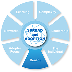 Spread and adoption - benefit