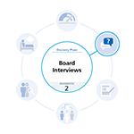 Blue and white graphic highlighting the board interview diagnostic tool