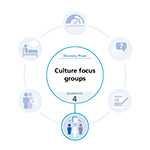 Blue and white graphic highlighting the culture focus group diagnostic tool