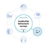 Blue and white graphic highlighting the leadership behaviours survey diagnostic tool
