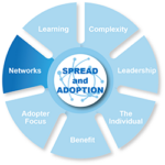 Spread and adopter - networks