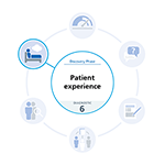 Blue and white graphic highlighting the patient experience diagnostic tool